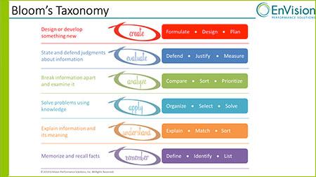 foundations of instructional design